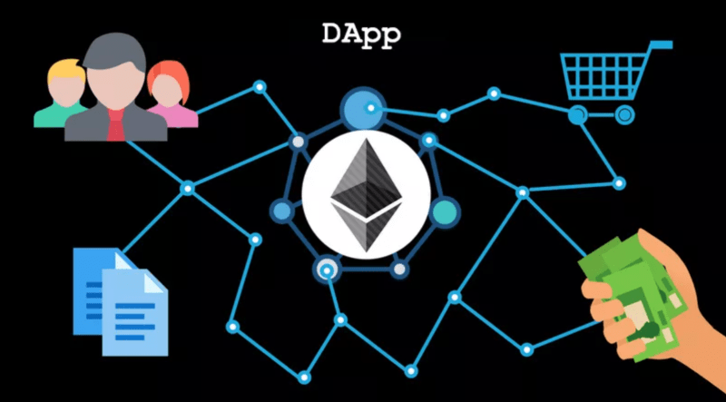 What is Dapp?