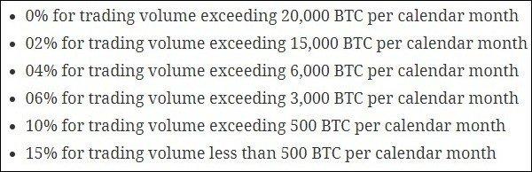 LakeBTC crypto exchange   African Coin Market Cap