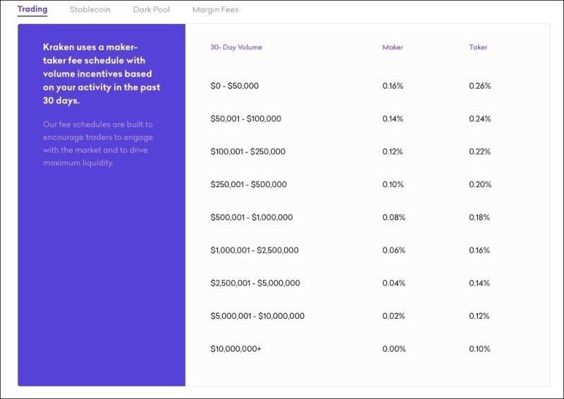 taxa de depozit kraken bitcoin adresa de retragere a btc