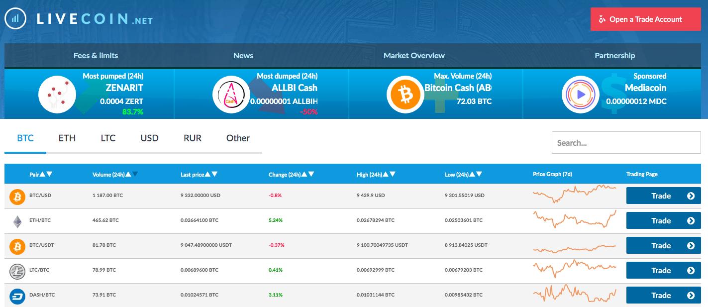 livecoin opinioni ho bisogno di un modo per fare soldi online ora