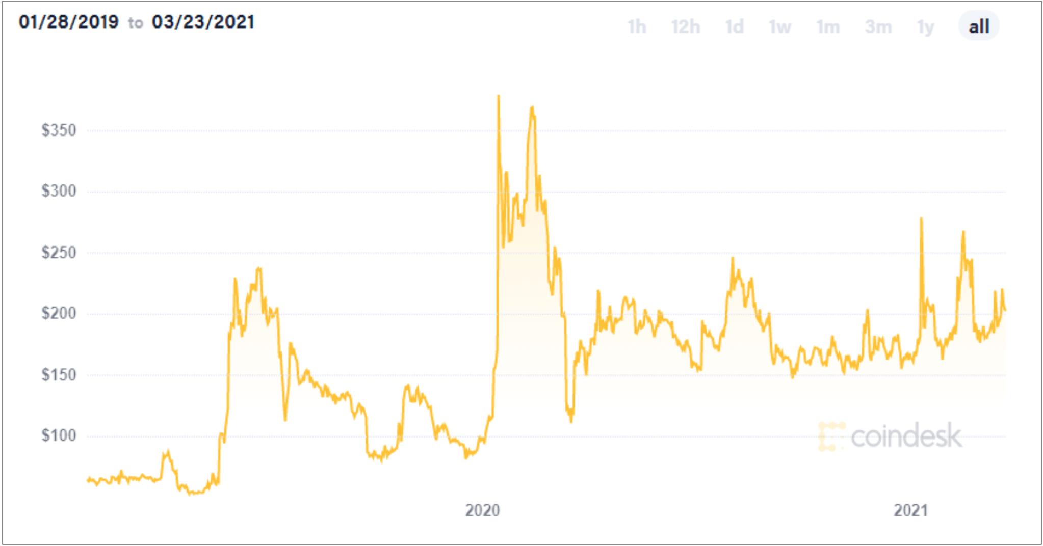bovada deposito bitcoin non è riuscita bitcoin kaufen legale